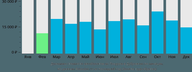 Динамика стоимости авиабилетов из Лондона в Дубровник по месяцам