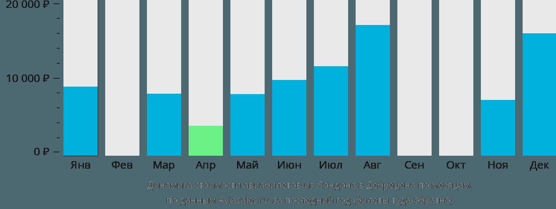 Динамика стоимости авиабилетов из Лондона в Дебрецена по месяцам