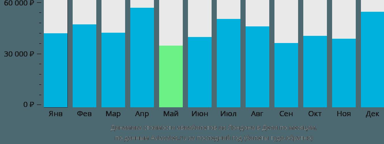 Динамика стоимости авиабилетов из Лондона в Дели по месяцам