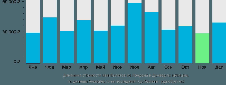 Динамика стоимости авиабилетов из Лондона в Денвер по месяцам