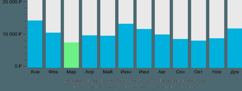 Динамика стоимости авиабилетов из Лондона в Германию по месяцам