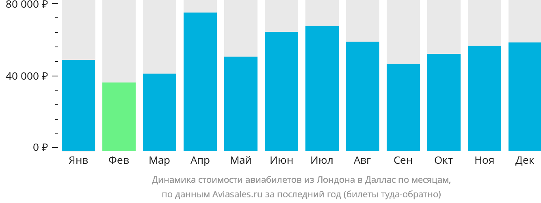 Динамика стоимости авиабилетов из Лондона в Даллас по месяцам