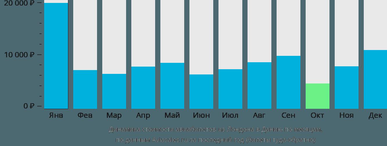 Динамика стоимости авиабилетов из Лондона в Данию по месяцам