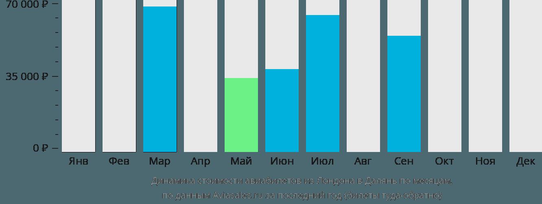 Динамика стоимости авиабилетов из Лондона в Далянь по месяцам