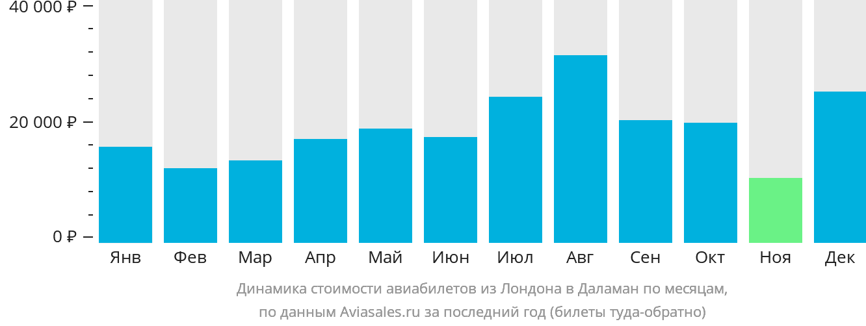 Динамика стоимости авиабилетов из Лондона в Даламан по месяцам