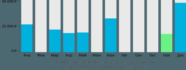 Динамика стоимости авиабилетов из Лондона в Днепр по месяцам