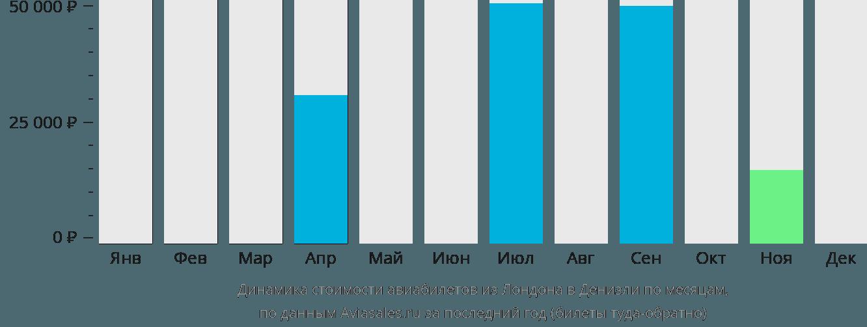Динамика стоимости авиабилетов из Лондона в Денизли по месяцам