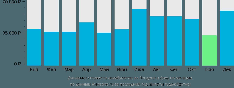 Динамика стоимости авиабилетов из Лондона в Доху по месяцам