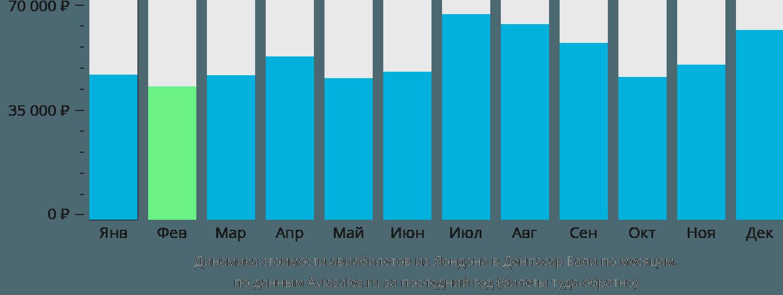 Динамика стоимости авиабилетов из Лондона в Денпасар Бали по месяцам