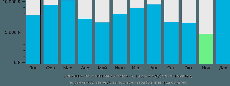 Динамика стоимости авиабилетов из Лондона в Дублин по месяцам