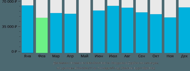 Динамика стоимости авиабилетов из Лондона в Дурбан по месяцам