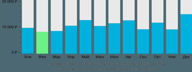 Динамика стоимости авиабилетов из Лондона в Дюссельдорф по месяцам