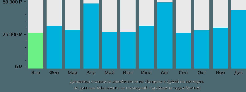 Динамика стоимости авиабилетов из Лондона в Дубай по месяцам