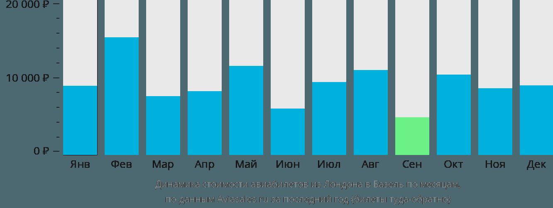 Динамика стоимости авиабилетов из Лондона в Базель по месяцам