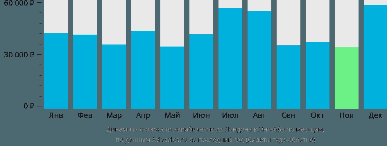 Динамика стоимости авиабилетов из Лондона в Энтеббе по месяцам