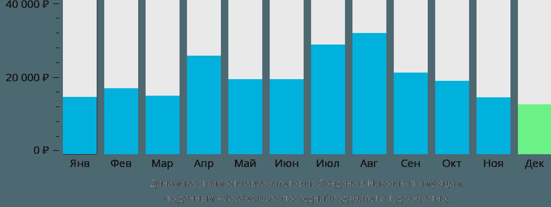 Динамика стоимости авиабилетов из Лондона в Никосию по месяцам