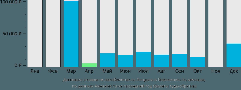 Динамика стоимости авиабилетов из Лондона в Кефалинию по месяцам