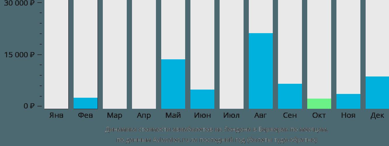 Динамика стоимости авиабилетов из Лондона в Бержерак по месяцам