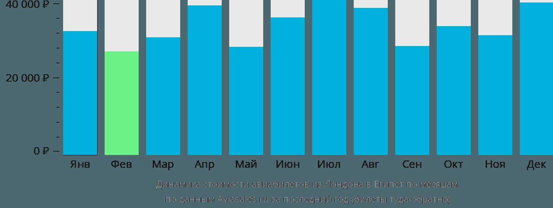 Динамика стоимости авиабилетов из Лондона в Египет по месяцам