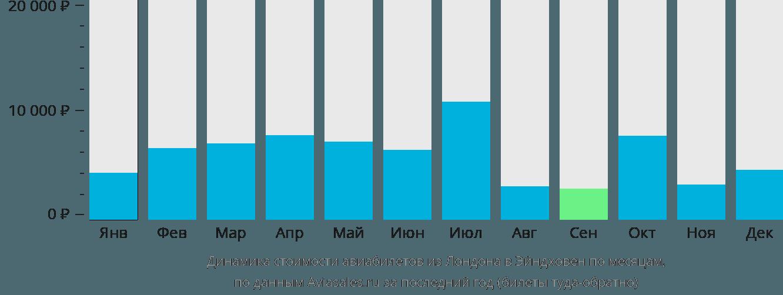 Динамика стоимости авиабилетов из Лондона в Эйндховен по месяцам