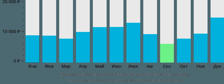 Динамика стоимости авиабилетов из Лондона в Испанию по месяцам