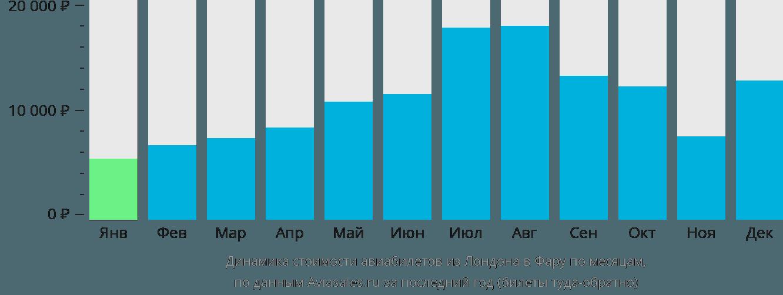 Динамика стоимости авиабилетов из Лондона в Фару по месяцам