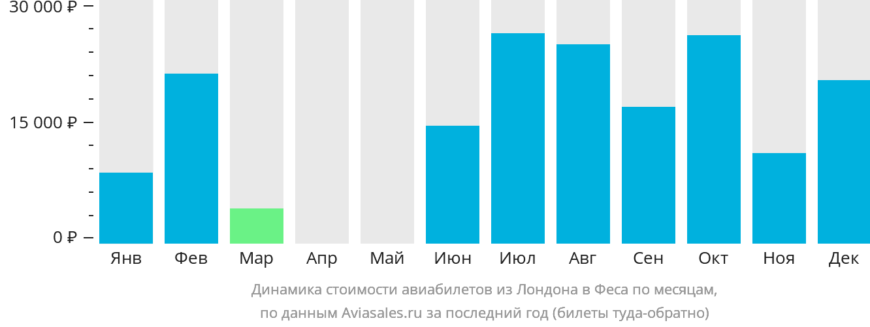 Динамика стоимости авиабилетов из Лондона в Феса по месяцам