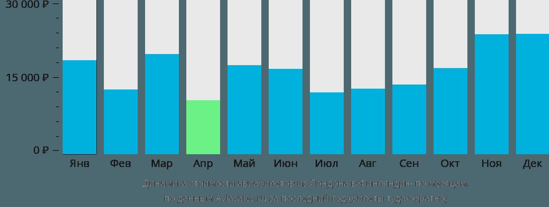 Динамика стоимости авиабилетов из Лондона в Финляндию по месяцам