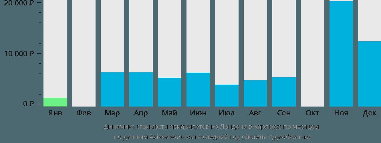 Динамика стоимости авиабилетов из Лондона в Карлсруэ по месяцам