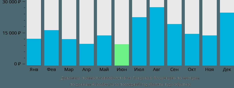 Динамика стоимости авиабилетов из Лондона в Флоренцию по месяцам