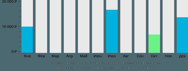 Динамика стоимости авиабилетов из Лондона в Мемминген по месяцам