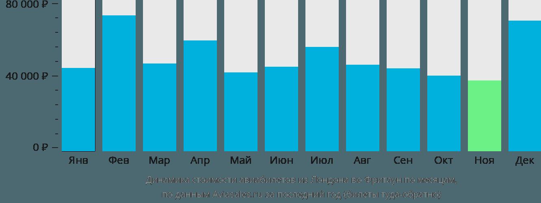 Динамика стоимости авиабилетов из Лондона во Фритаун по месяцам