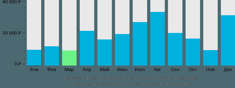 Динамика стоимости авиабилетов из Лондона в Фуншал по месяцам