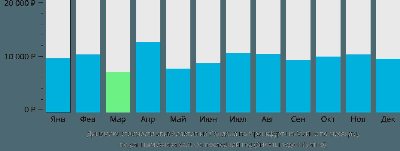 Динамика стоимости авиабилетов из Лондона во Франкфурт-на-Майне по месяцам