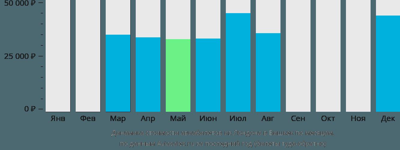 Динамика стоимости авиабилетов из Лондона в Бишкек по месяцам