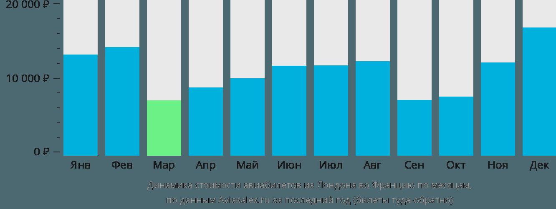 Динамика стоимости авиабилетов из Лондона во Францию по месяцам