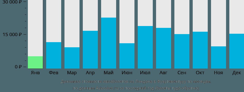 Динамика стоимости авиабилетов из Лондона в Фуэртевентуру по месяцам