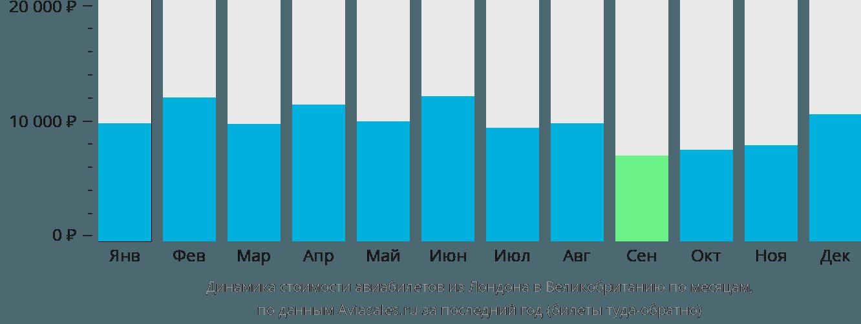 Динамика стоимости авиабилетов из Лондона в Великобританию по месяцам