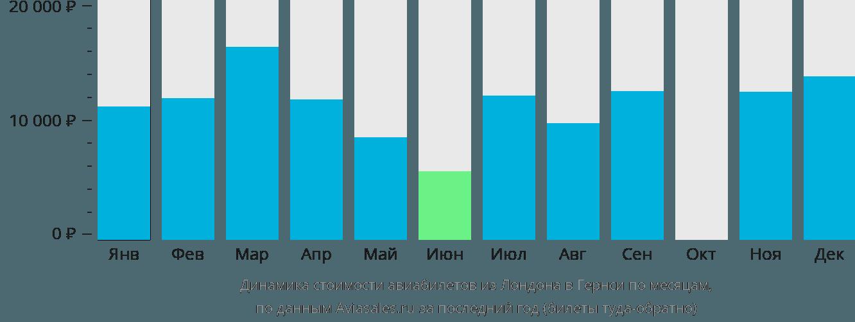Динамика стоимости авиабилетов из Лондона в Гернси по месяцам