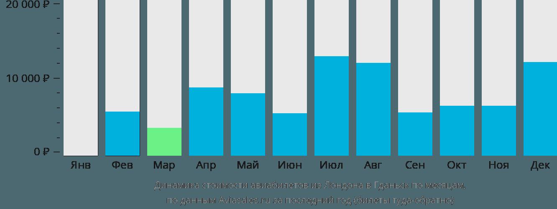Динамика стоимости авиабилетов из Лондона в Гданьск по месяцам