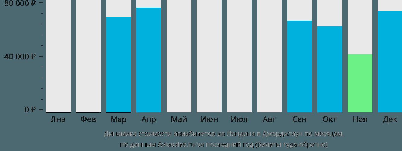 Динамика стоимости авиабилетов из Лондона в Джорджтаун по месяцам