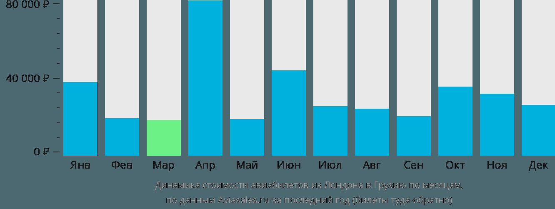 Динамика стоимости авиабилетов из Лондона в Грузию по месяцам
