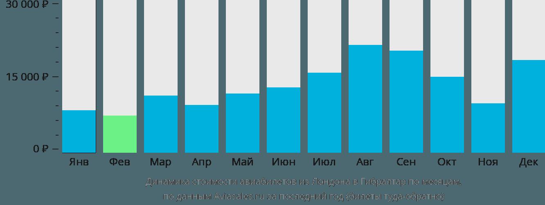 Динамика стоимости авиабилетов из Лондона в Гибралтар по месяцам