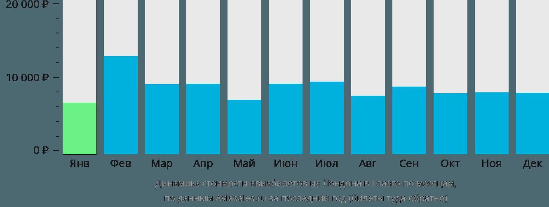 Динамика стоимости авиабилетов из Лондона в Глазго по месяцам