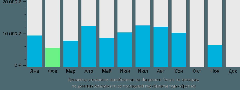 Динамика стоимости авиабилетов из Лондона в Геную по месяцам