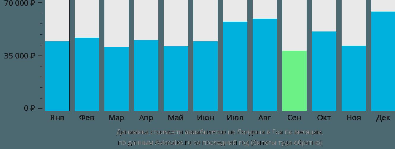 Динамика стоимости авиабилетов из Лондона в Гоа по месяцам