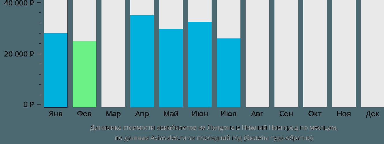 Динамика стоимости авиабилетов из Лондона в Нижний Новгород по месяцам
