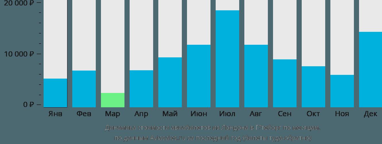 Динамика стоимости авиабилетов из Лондона в Гётеборг по месяцам
