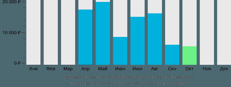 Динамика стоимости авиабилетов из Лондона в Жирону по месяцам