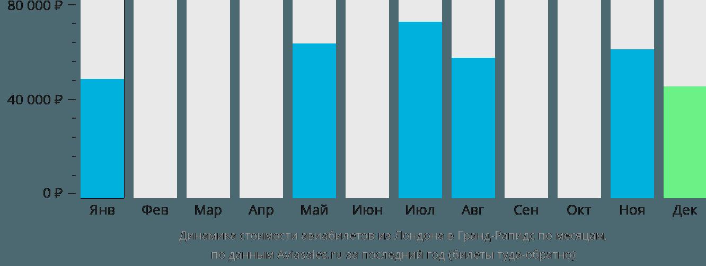 Динамика стоимости авиабилетов из Лондона в Гранд-Рапидс по месяцам